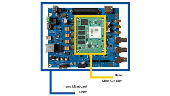 Xilinx »Kria«-SoMs auf Embedded-Vision-Plattform