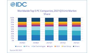 Die fünf größten PC-Hersteller