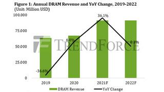 Die DRAM-Preise werden ab dem vierten Quartal 2022 fallen, der Umsatz bleibt 2022 auf Vorjahresniveau.