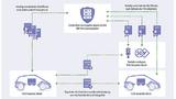Credential Management System – das SCMS für Nordamerika bzw. CCMS für Europa – stellt die Infrastruktur für eine abgesicherte V2X-Kommunikation