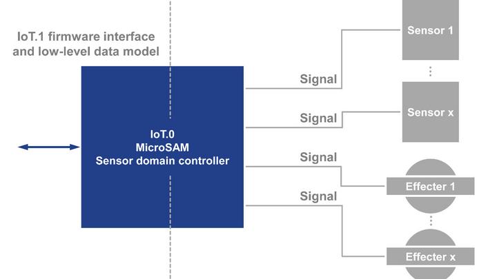 IoT-1-0-Spec