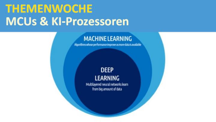 KI mit den Unterdisziplinen Maschinenlernen und Deep Learning