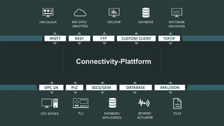 Digitalisierung Industrie 4.0 Cloud IIoT Connectivity OPC UA MQTT Big Data KI