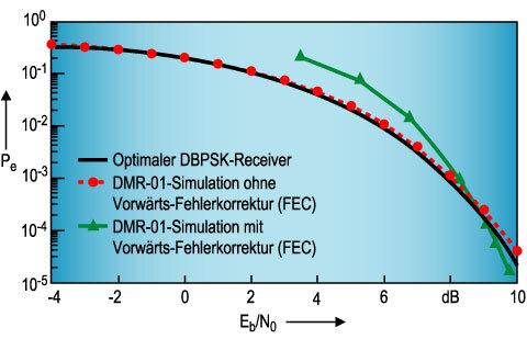 Bild 3. Bitfehlerwahrscheinlichkeit des DMR01 bei maximaler Datenrate und additivem weißen Rauschen mit einseitiger spektraler Rauschleistungsdichte.