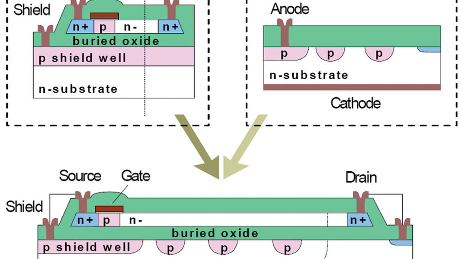 Bild 6. Schematische Darstellung der Kombination eines Hochvolt-SOI-Transistors mit einer Hochvolt-Diode.