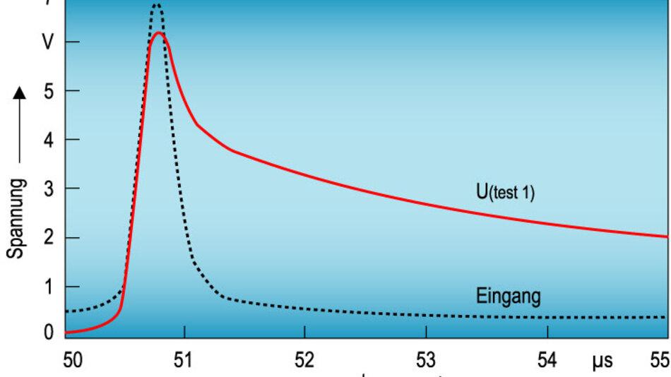 Bild 6. ESD-Ereignis (Eingang) und korrespondierender Spannungsverlauf U(test1) am Testkondensator C<sub>test</sub>.