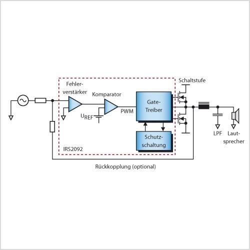 Bild 1. Ein Klasse-D-Verstärker weist vier wesentliche Funktionsblöcke auf.