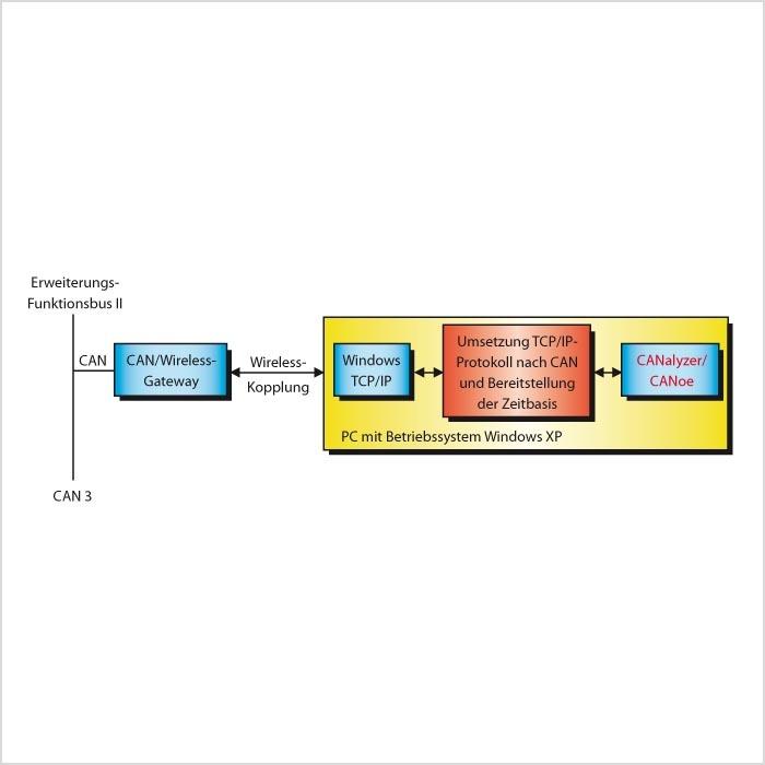 Bild 6. Das erweiterte WLAN tunnelt die CANBotschaften samt Zeitstempel über eine TCP/IP-Verbindung und ermöglicht so eine zeitkonforme Darstellung der Daten auf dem PC. (Quelle: Vector Informatik GmbH)