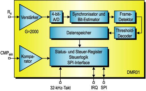 Bild 2. Blockschaltung des DMR01.