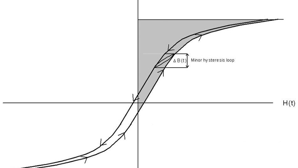 verlustleistung in induktivit ten berechnen total. Black Bedroom Furniture Sets. Home Design Ideas