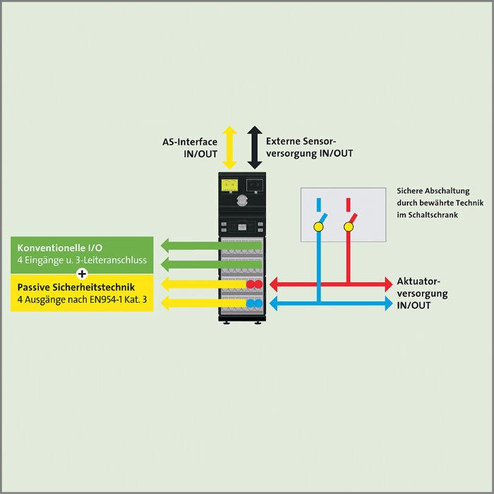 Bild 1: Das MASI20-Schaltschrank- und Klemmenkasten-Modul mit vier E/As nach AS-i-Spezifikation 3.0 ermöglicht die sichere Abschaltung von Aktuatoren durch bewährte Relaistechnik in Kombination mit AS-Interface-Modulen.