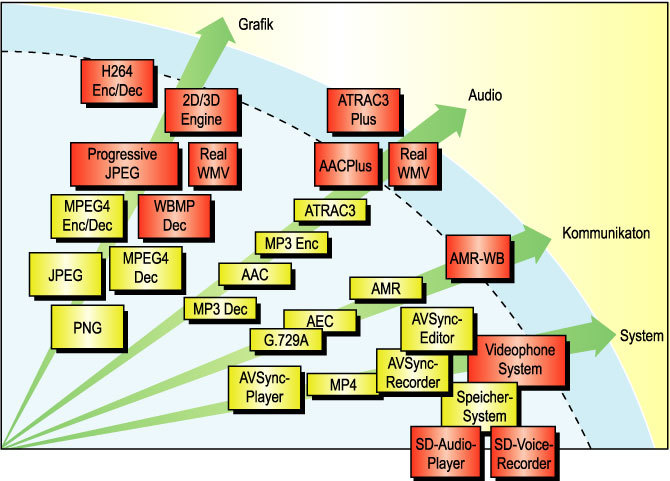 Bild 5. Die deutlich steigende Rechenleistung der Embedded-Multimedia-Prozessoren verlangt für einen effizienten Einsatz die Verfügbarkeit qualifizierter Middleware-Komponenten, die beispielsweise Renesas für die SH-X-Plattform anbietet.