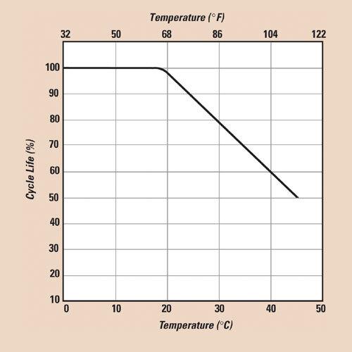 Bild 3: Die Zahl der maximal möglichen Ladezyklen ist stark temperaturabhängig.