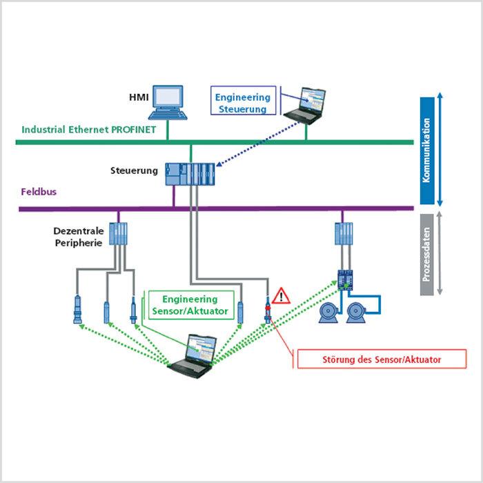 Bild 1: Herkömmliche Automatisierungsstruktur: Eine durchgängige Diagnose von der Leittechnik aus ist nicht möglich