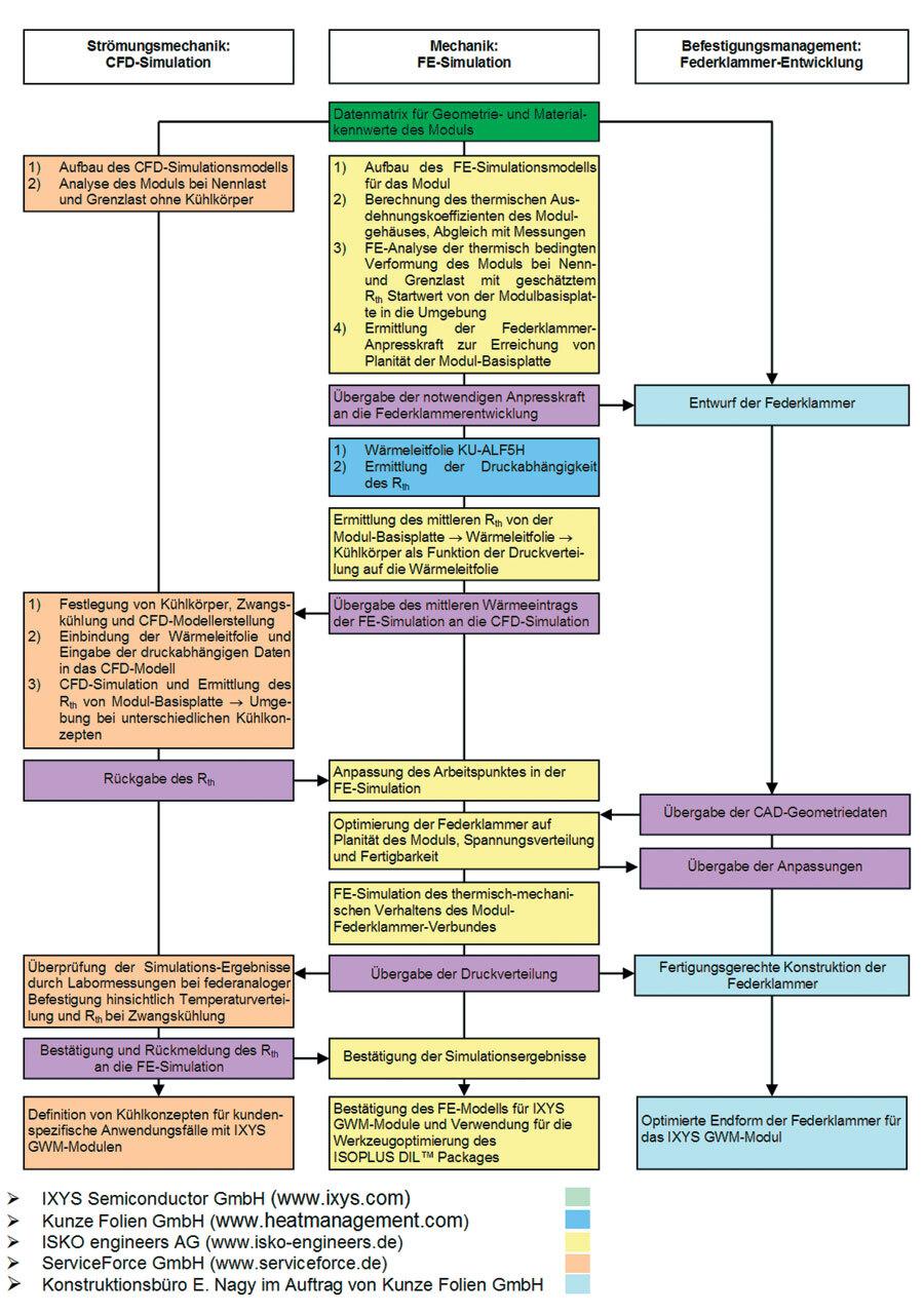 Bild 2: Ablauf der sequenziell gekoppelten Simulation