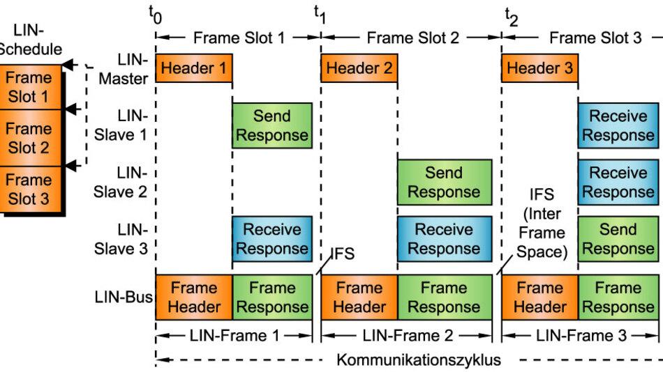 Bild 3. Zentrales Nachrichtenverteilsystem: Der LIN-Master steuert mittels Master-Task und LIN-Schedule das Senden und Empfangen aller LIN-Frames. Ein Frame Slot muss so lang sein, dass der entsprechende LIN-Frame übertragen werden kann. Die Länge des IFS hängt u.a. vom Abarbeitungstakt (Time Base) der Master-Task ab.