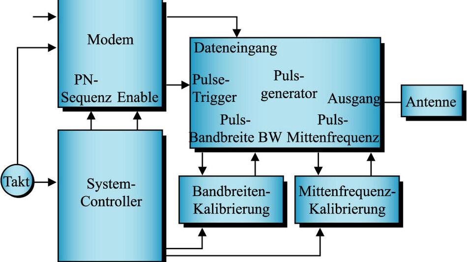 Bild 2. Architektur des impulsbasierten UWB-Senders.