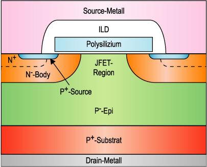 Bild 1. Querschnitt durch einen typischen planaren Leistungs-MOSFET.