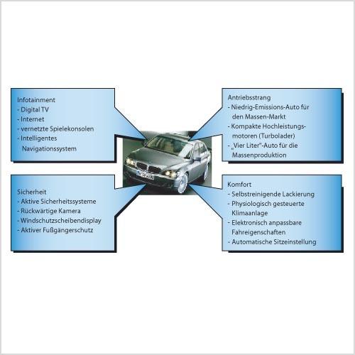 Bild 1. Die in den nächsten zehn Jahren erwarteten Innovationen für Pkws – aufgeteilt in die vier wichtigsten Bereiche. (Quelle: Mercer Management Consulting)
