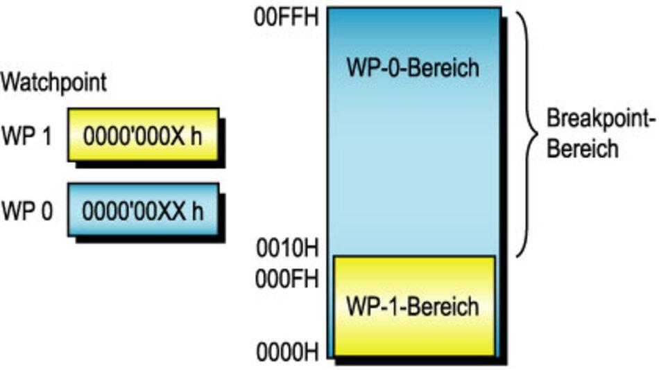 Bild 3. Ein Programmbereich kann überwacht werden, indem man zwei Watchpoints miteinander kombiniert. WP1 löst keinen Break aus, WP0 löst einen Break aus. Dort, wo sich die Bereiche nicht überlappen, bleibt das Programm dann stehen.