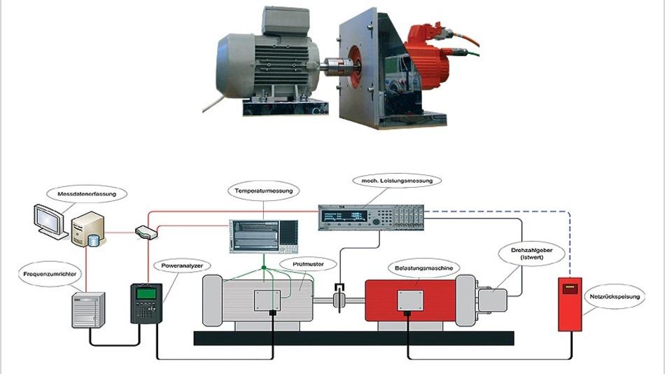 Bild 1. Versuchsaufbau zur Belastung des Prüflings mit einem definierten Drehmoment und Messung der aufgenommenen elektrischen und abgegebenen mechanischen Leistung sowie der erreichten Dauerbetriebserwärmungen.