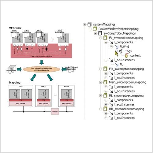 Bild 4. Das Systemdiagramm definiert die Zuordnung von AUTOSAR-Softwarekomponenten zu Steuergeräten