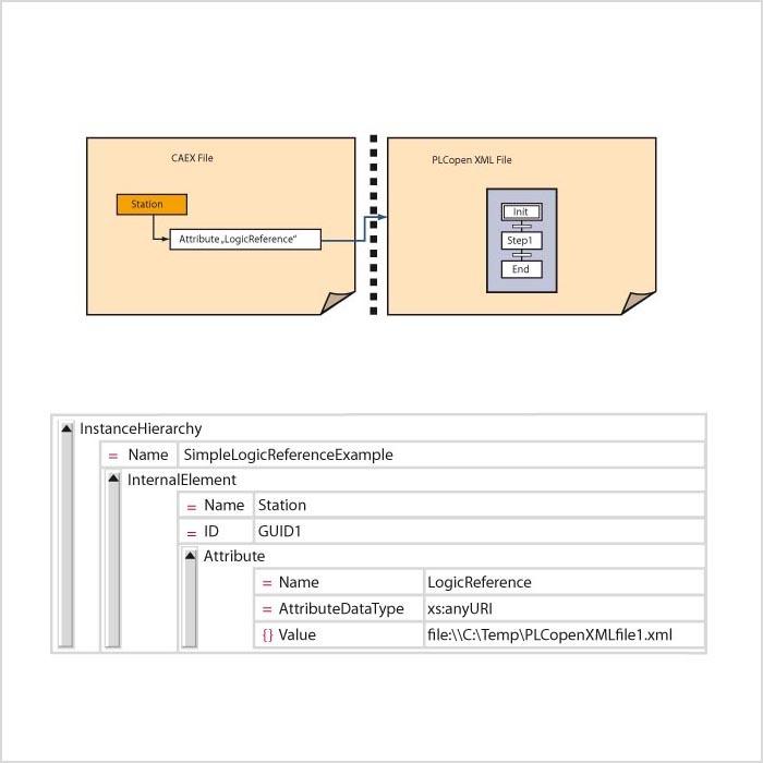 Relationen zwischen AutomationML-Objekten AutomationML-Abbildung von Geometrie-Referenzen AutomationML-Abbildung von Logik-Referenzen