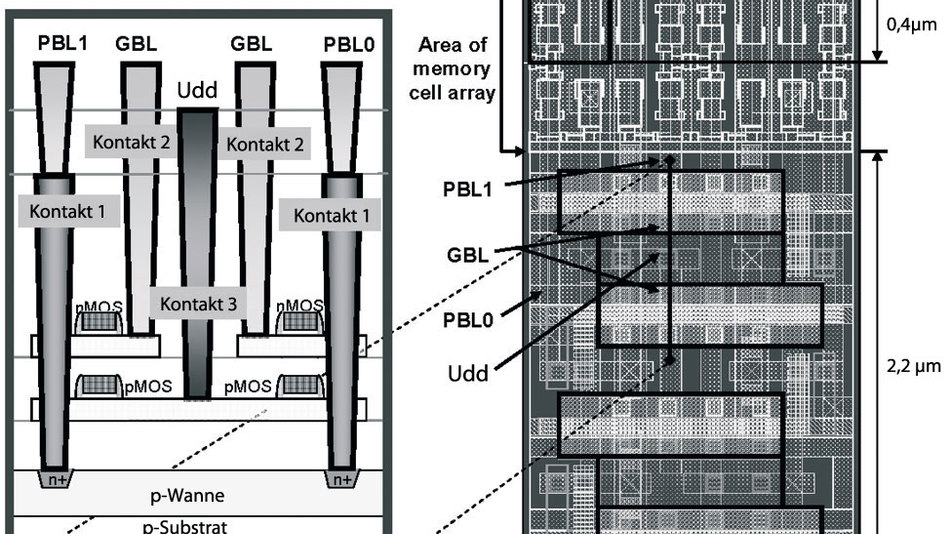 Bild 9. Bei dem 256 Mbit großen synchronen Burst-DDR-SRAM setzt Samsung auf hierarchische Bitleitungen und eine vertikale Anordnung der Speicherstruktur. (Quelle: ISSCC/Samsung)