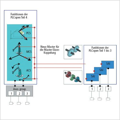 Bild 3. Bewegung im Einklang: Einzelund Multiachsfunktionen werden durch die Teile 1 bis 3 der PLCopen abgedeckt, während sich mit Teil 4 Raumbewegungen transparent realisieren lassen. Beide Bewegungsarten sind über neue Master-Slave-Kopplungen miteinander synchronisierbar.