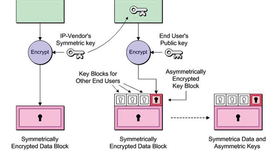Bild 1: Hybride IP-Verschlüsselung