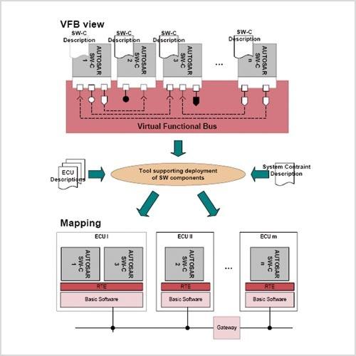 Bild 1. Die Komponenten eines AUTOSAR-konformen Systems im Überblick