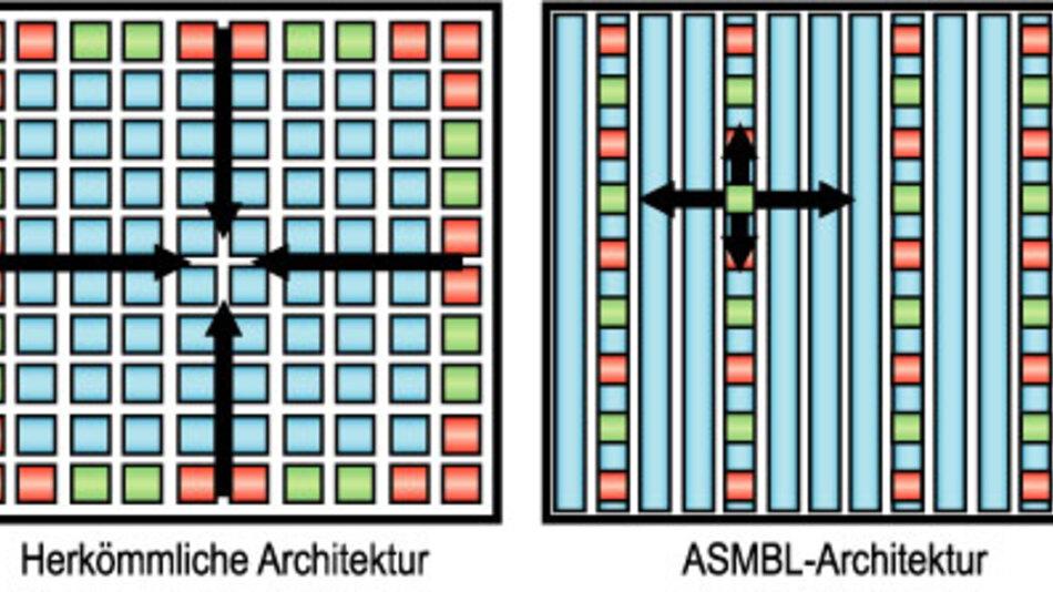 Bild 2. Links: Bei herkömmlichen FPGAs müssen sämtliche Verbindungsstrukturen vom Inneren bis an den Rand des Die geführt werden. Bei zunehmender Miniaturisierung wächst der Leitungswiderstand pro Längeneinheit und damit der Spannungsabfall über die Verbindung an. Dies verursacht eine Zunahme der Verlustleistung über die Versorgungsleitungen und kann zu Signalqualitätsproblemen führen. Rechts: Die Säulen-Organisation bei der ASMBL-Architektur erlaubt kürzere Stromversorgungs- und Signalleitungen vom Funktionsblock bis zum Anschluss zur Außenwelt. Dies ermöglicht einen besseren Störabstand und verringert den Energiebedarf des Bausteins.