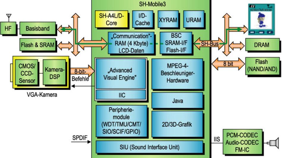Bild 3. Der SH-Mobile3 zeigt die bisher höchste Integrationstufe von Multimedia für Mobiltelefone in der SH-Mobile-Serie. Ausgelagerte MPEG-4- oder Audio-IP-Blöcke illustrieren das Konzept des Distributed Processing.