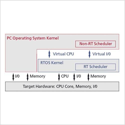 Bei den Zwei-Kernel-Lösungen erfolgt die Verteilung der CPU-Rechenzeit ausschließlich über den Echtzeit-Kern.