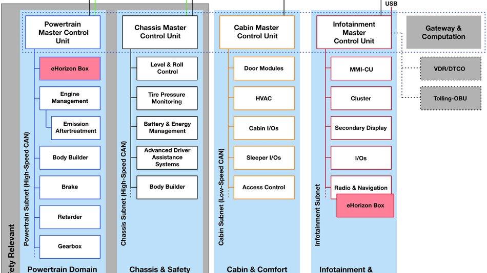 Bild 4. Typische Fahrzeugarchitektur mit verschiedenen Integrationsmöglichkeiten für die eHorizon-Box.