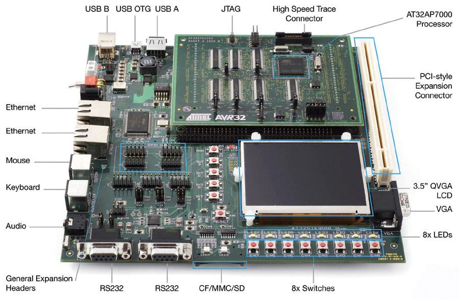 Bild 7. Das Kit STK1000 erleichtert die Entwicklungsarbeit mit dem AVR32.