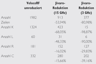 Tabelle 1 Ergebnisse der Reduktion bei einer Induktivitätsspule