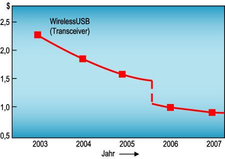 Bild 5. Der Preis von WirelessUSB-Transceivern nähert sich langsam der 1-Dollar-Marke. (Quelle: Atmel/Cypress)