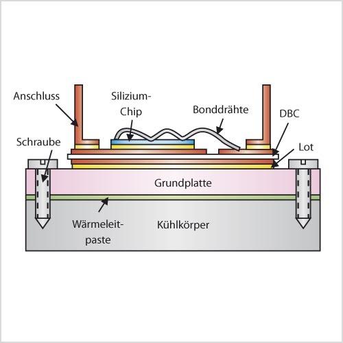 Bild 1. Schematischer Aufbau eines herkömmlichen IGBT-Moduls.