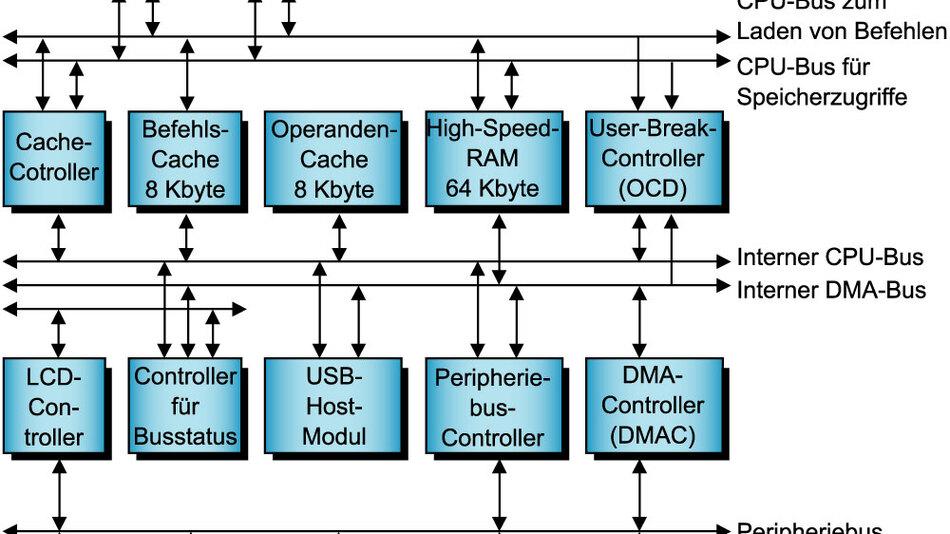 Bild 1. Der SH7203 besitzt eine superskalare CPU mit einer Rechenleistung von 480 MIPS und eine Gleitkomma-Einheit, die maximal 400 MFLOPS liefert.