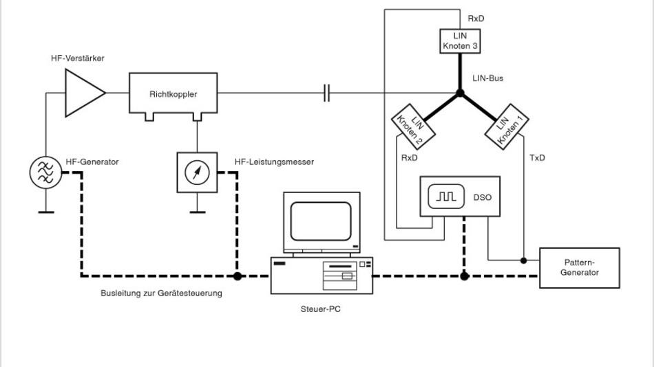 Bild 1. Prinzipschaltung für DPI-Messungen am LIN-Bus.