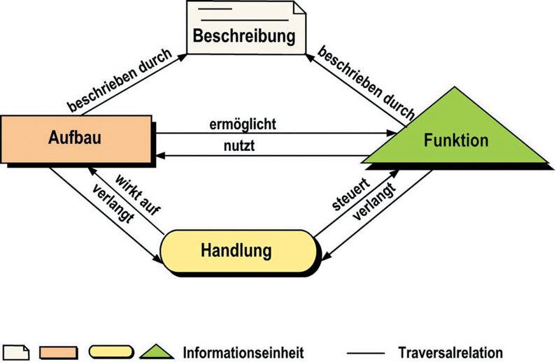 Das mumasy Informationsmodell: Die Typisierung der Informationen orientiert sich an den Aspekten des Produkts. Traversalrelationen ermöglichen das generische Verknüpfen der Informationen für unterschiedlichste Situationen. Bild: Computer & AUTOMATION, Quelle VDMA