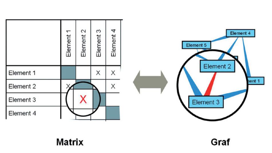 Bild 1. Die dynamisch interaktive Kombination von Matrix- und Grafdarstellung erlaubt sowohl die einfache Eingabe als auch die übersichtliche Darstellung von Strukturen.
