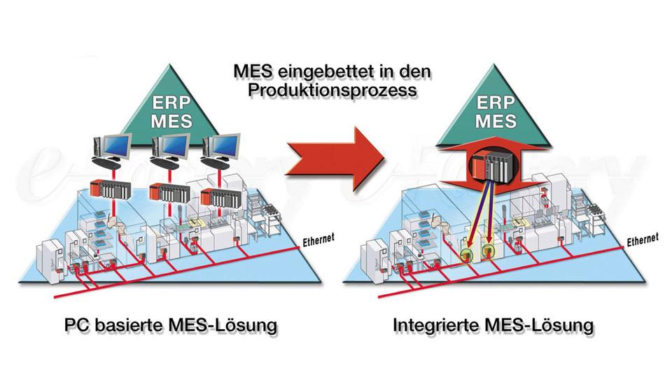 Zwei Lösungswege für mehr Transparenz im Unternehmen: Klassisch erfolgt die Anbindung der Steuerungen an übergeordnete Manufacturing Execution Systeme (MES) über Gateway-Rechner und die Kommunikationssoftware EZSocket. Noch effizienter ist der direkte Weg über das MES-Interface.