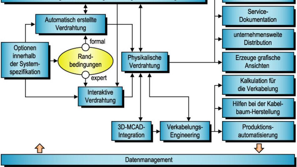 Bild 1. Der Design-Flow fasst die Stadien eines generativen und eines interaktiven Flows zusammen.