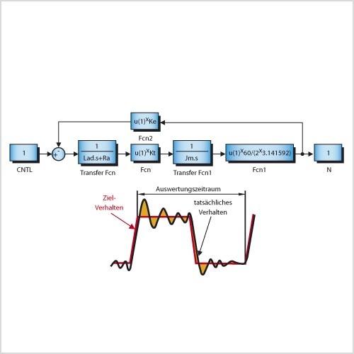 Bild 1. Um den Algorithmus eines PID-Reglers zu optimieren, müssen viele Parameter-Variationen betrachtet werden. (Alle Bilder: Vector Informatik GmbH)