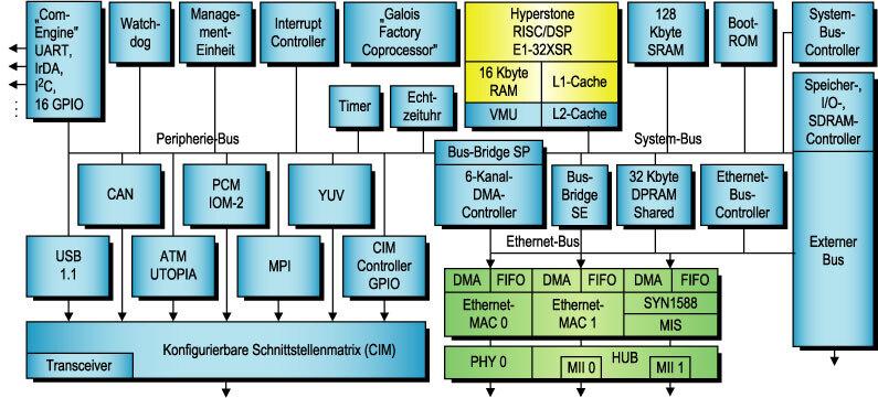 Bild 1. Der Kommunikations-Controller hyNet32XS im Überblick. Neben den zwei Ethernet-Media-Access-Controllern sind die Besonderheiten eine Uhrensynchronisationseinheit sowie ein integrierter Transceiver.