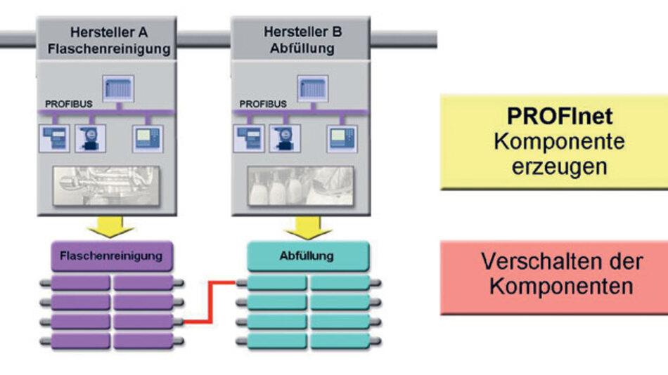 Das Engineeringkonzept von Profinet: Die Profinet-Komponenten werden zunächst erzeugt und dann lediglich noch verschaltet.