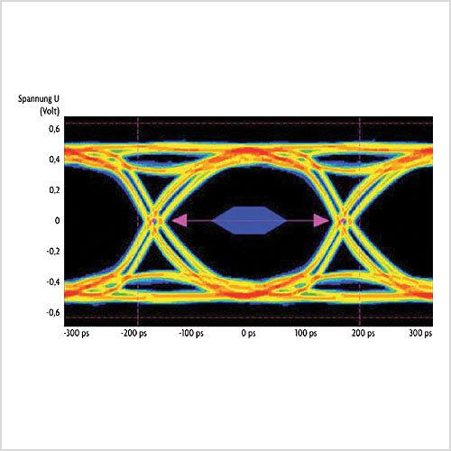Bild 1. Augendiagramm: Je größer die Öffnung des Auges, desto höher die Signalqualität.