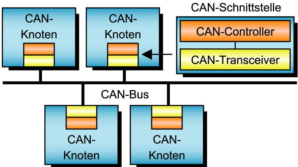 Bild 2. Die CAN-Schnittstelle besteht aus dem eigentlichen Controller zur Abwicklung des CAN-Protokolls und dem Transceiver zur physikalischen Ankopplung an das differenzielle CAN-Netzwerk.